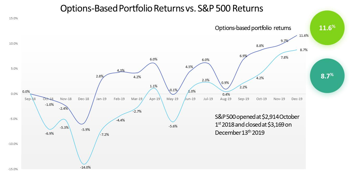 options-based portfolio