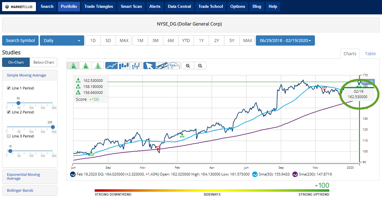 Dollar General Corporation (DG) With Chart Anlaysis Score