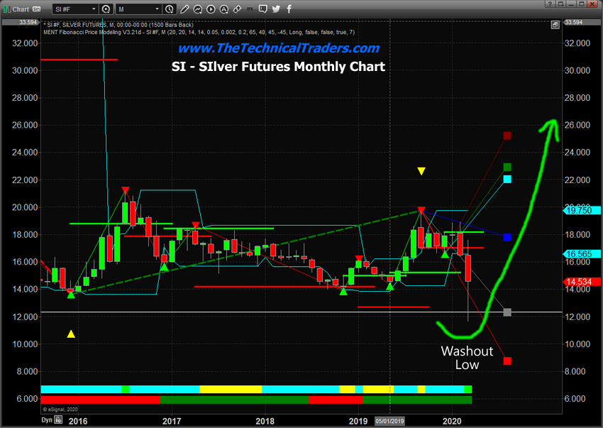 Monthly Silver Chart