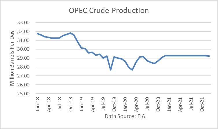 OPEC Crude Production