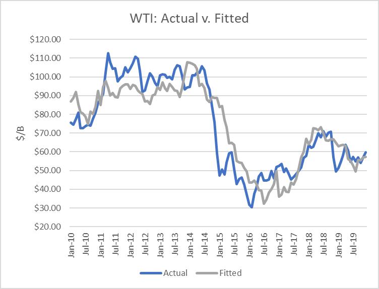 WTI Oil: Actual vs. Fitted