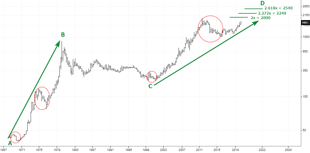 Gold Could Fly Over A Helicopter Throwing Money