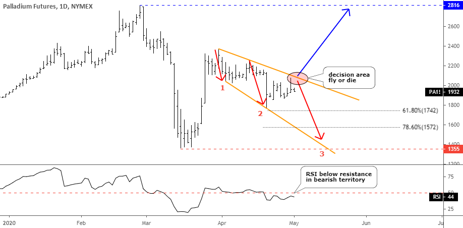 Palladium Is At Decision Point: Fly Or Die?