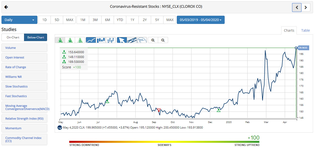 Chart of The Clorox Company (CLX)