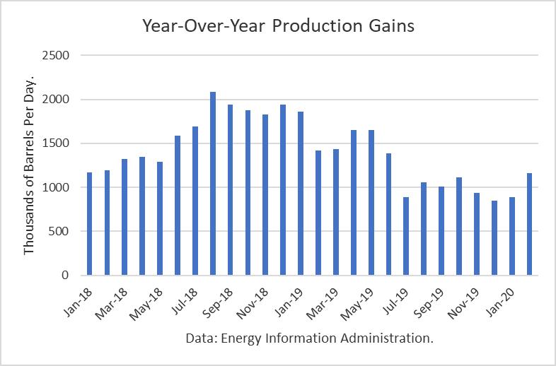 production gains