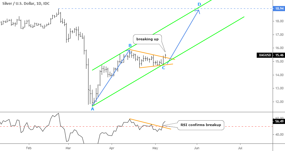 Gold Eyes All-Time High As Silver Targets Former Top