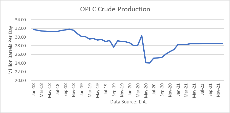 World Oil Supply And Price Outlook, May 2020