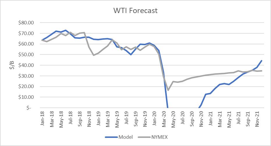 WTI Oil Forecast