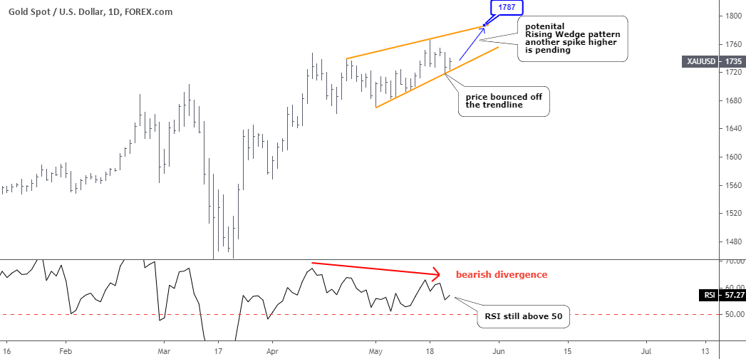 Silver Hits Charts As Gold Fails To Perform