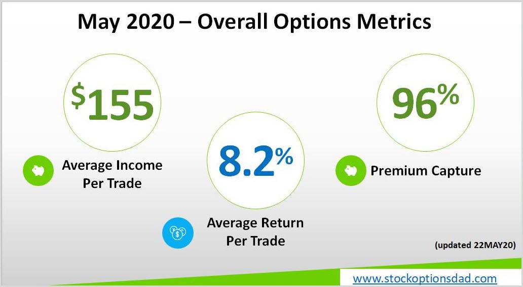 COVID-19 Options Income