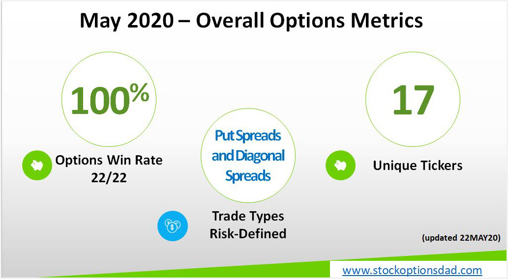 COVID-19 Options Win Rate