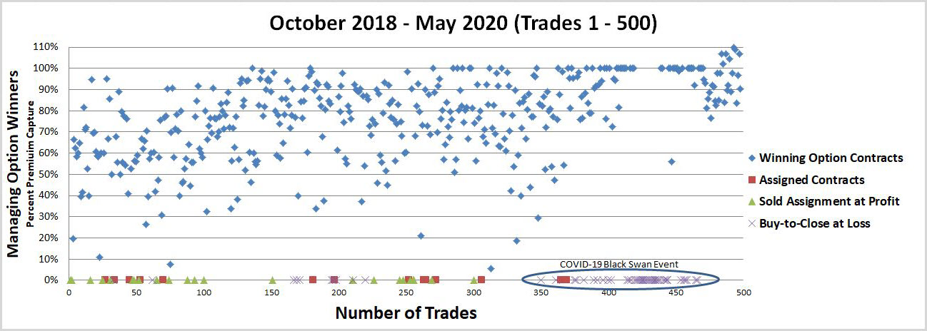 500 Options Trades
