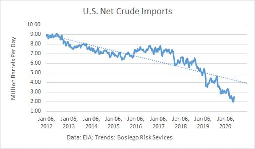 US Net Crude Imports