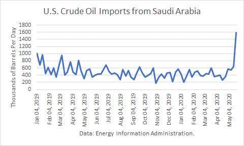 US Crude Imports From Saudi Arabia