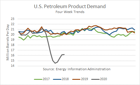 US Petroleum Product Demand