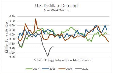 US Distillate Demand