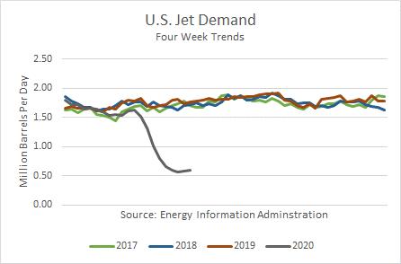 US Jet Demand