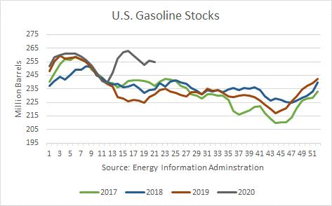 US Gasoline Stocks