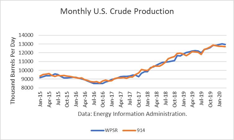 U.S. Crude Oil Production Peaked In November