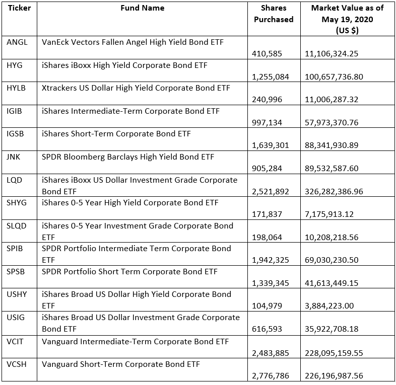 The Fed Is Buying These ETFs And Why It Matters (Part 1)