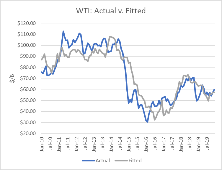 World Oil Supply And Price Outlook, June 2020