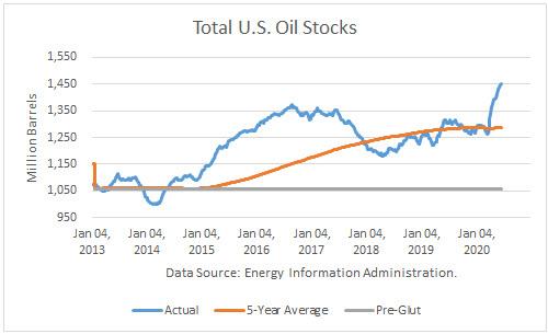 Analysis Of The EIA Statistics