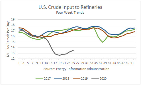 Crude Inputs to Refineries