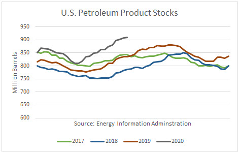 Total U.S. petroleum product stocks