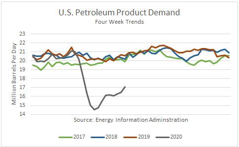 petroleum demand