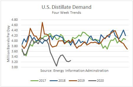 Distillate fuel demand