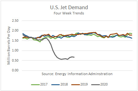 Jet fuel demand