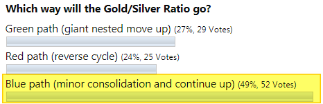 Gold Silver Ratio Poll