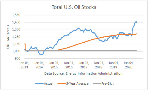 Total US Oil Stocks