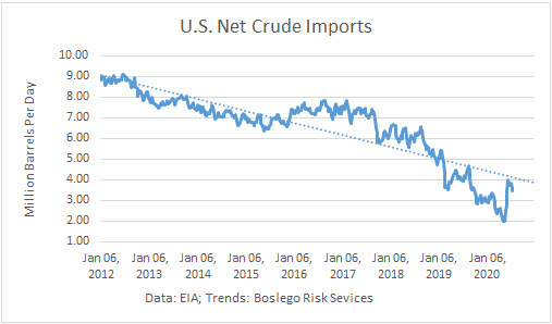 US Net Crude Imports