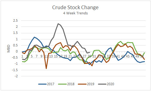 Crude Stock Change