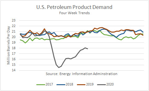 US Petroleum Product Demand