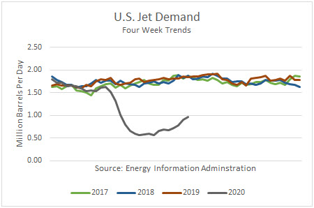 US Jet Demand