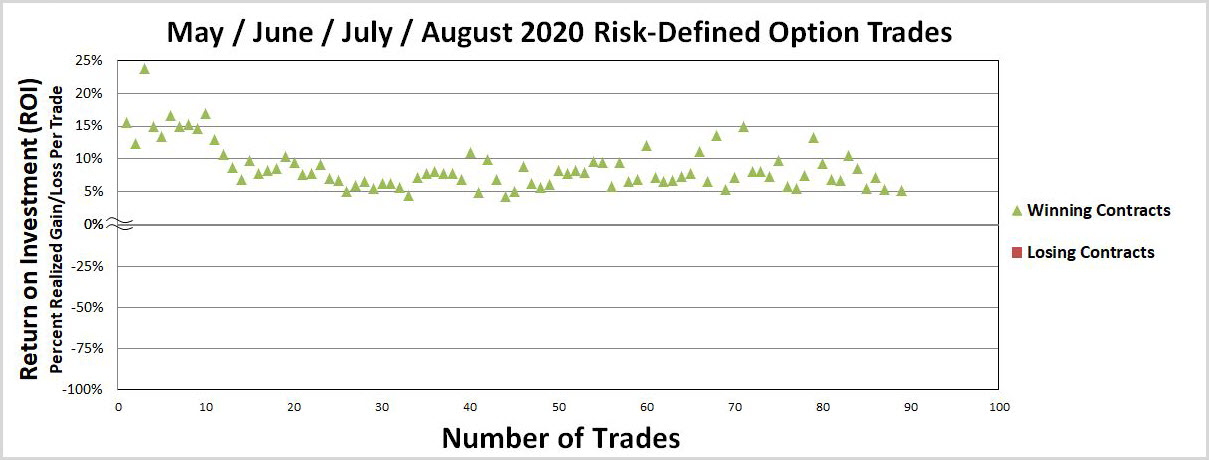 Options Trading - S&P Outperformance Despite Epic Bull Run