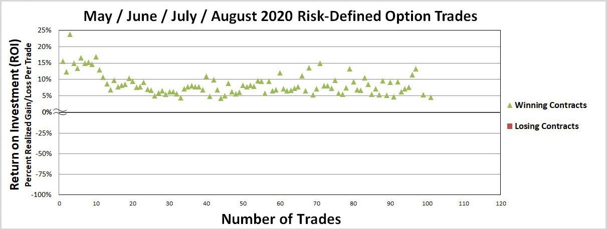 Options Trades