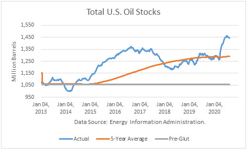 Total US Oil Stocks