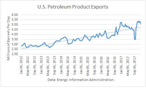 US Petroleum Product Exports