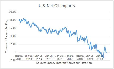 US Net Oil Imports