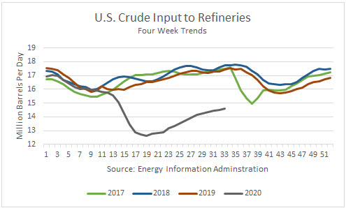 US Crude Input To Refineries