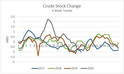Crude Stock Change