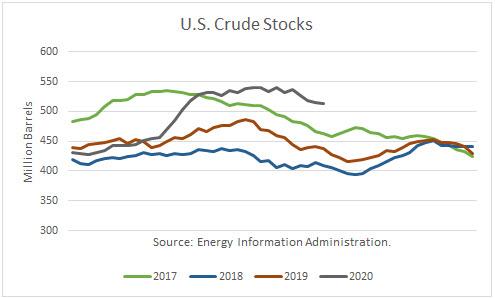 US Crude Stocks