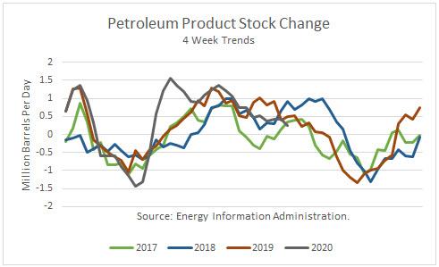 Petroleum Product Stock Change