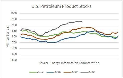 US Petroleum Product Stocks