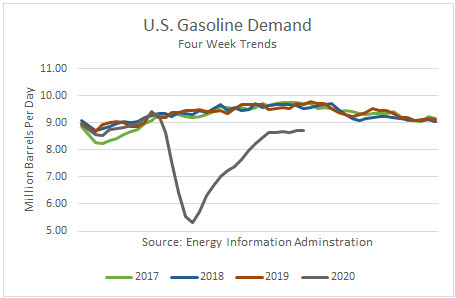 US Gasoline Demand