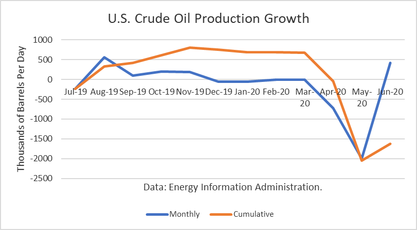 US Crude Oil Production Growth