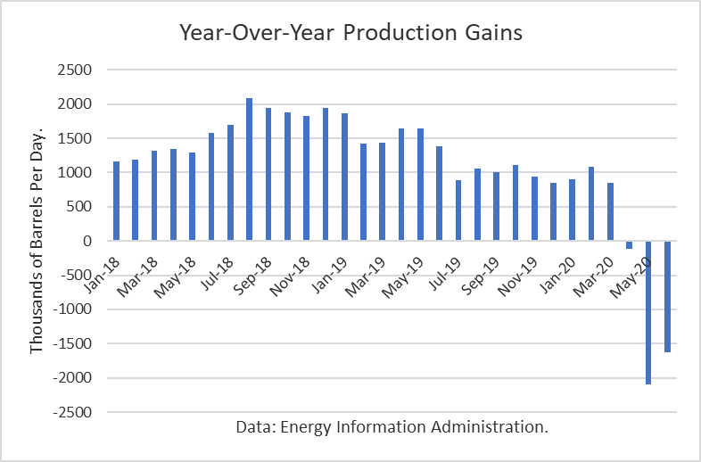 Year Over Year Production Gains